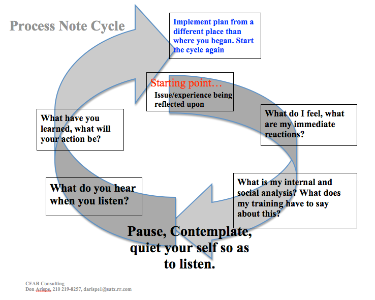 Process Note Cycle